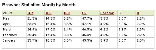 browser_statistics